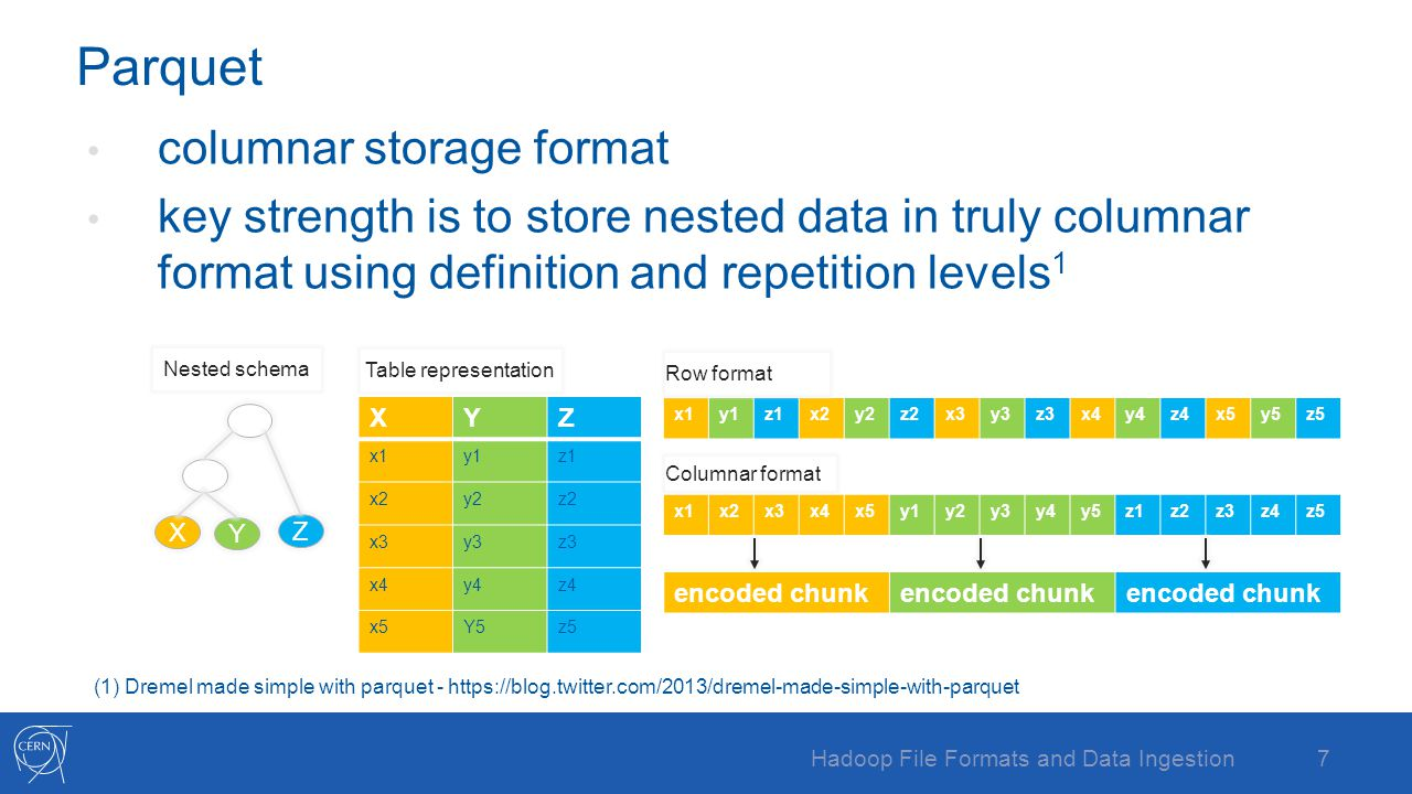 Hadoop File Formats and Data Ingestion - ppt video online