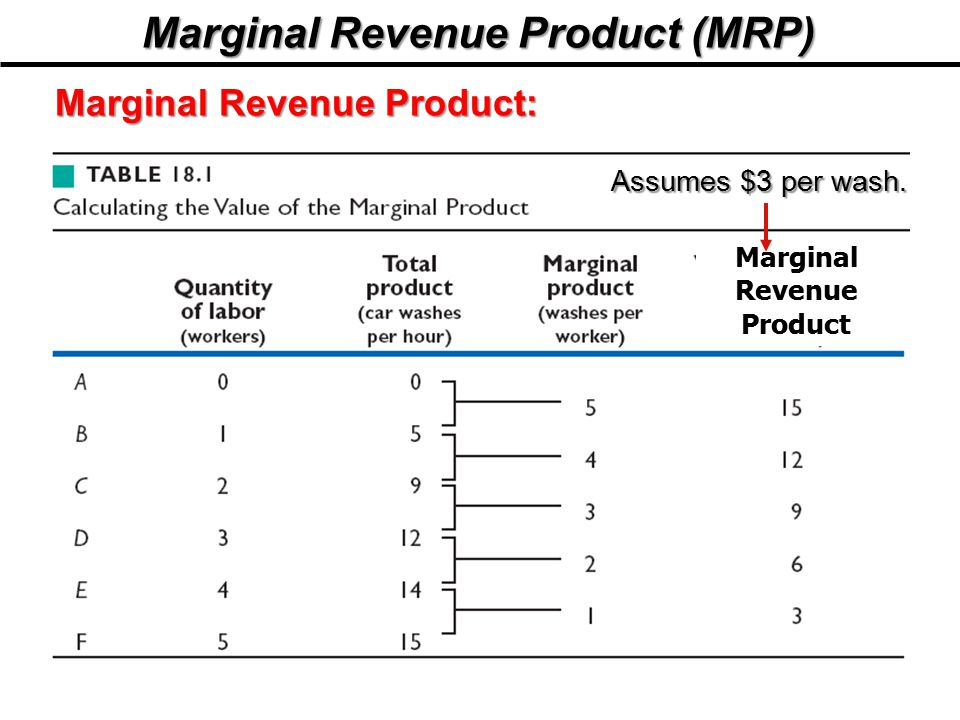 how to calculate marginal revenue
