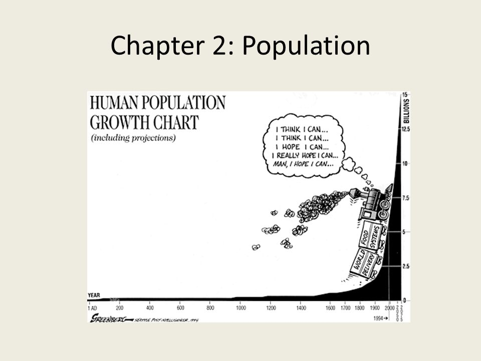 Chapter 2: Population Picture source: