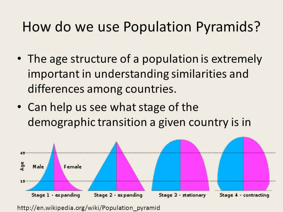 How do we use Population Pyramids