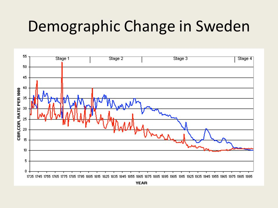 Demographic Change in Sweden