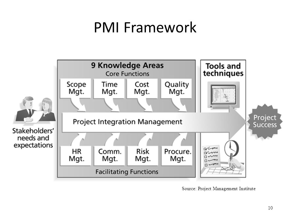 PMI Framework Source: Project Management Institute