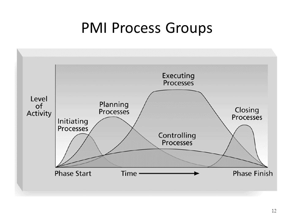 PMI Process Groups Source: Project Management Institute