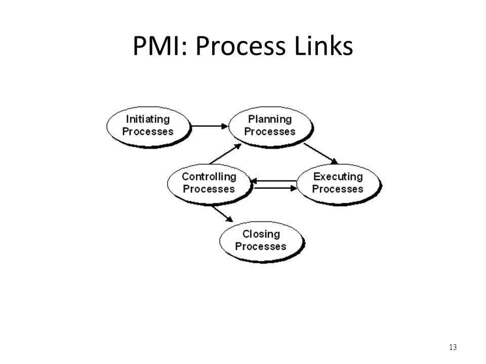 PMI: Process Links