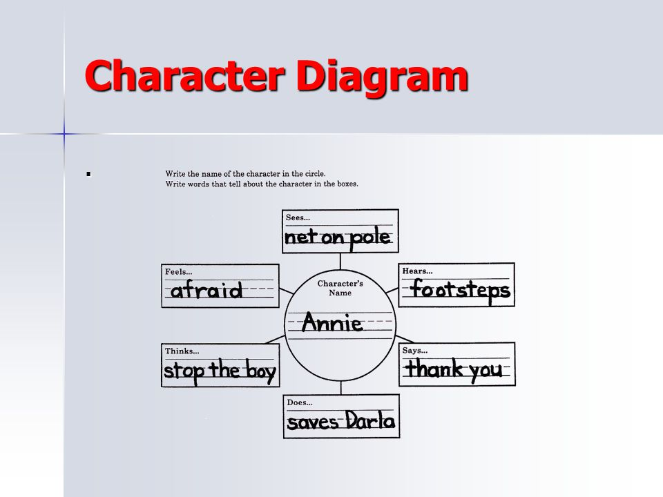 Character Diagram .