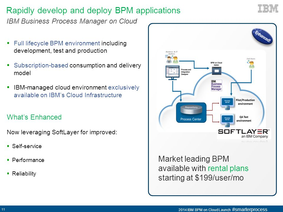 Rapidly develop and deploy BPM applications