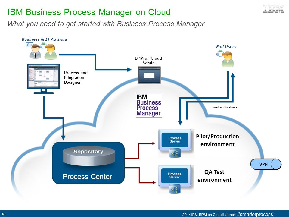 IBM Business Process Manager on Cloud