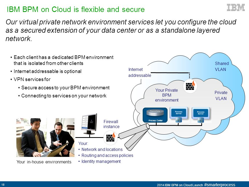 IBM BPM on Cloud is flexible and secure
