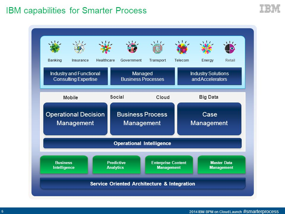 IBM capabilities for Smarter Process