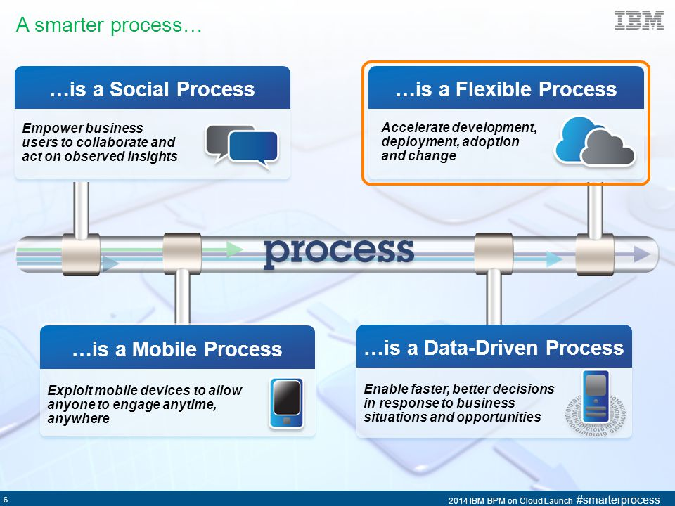 …is a Data-Driven Process
