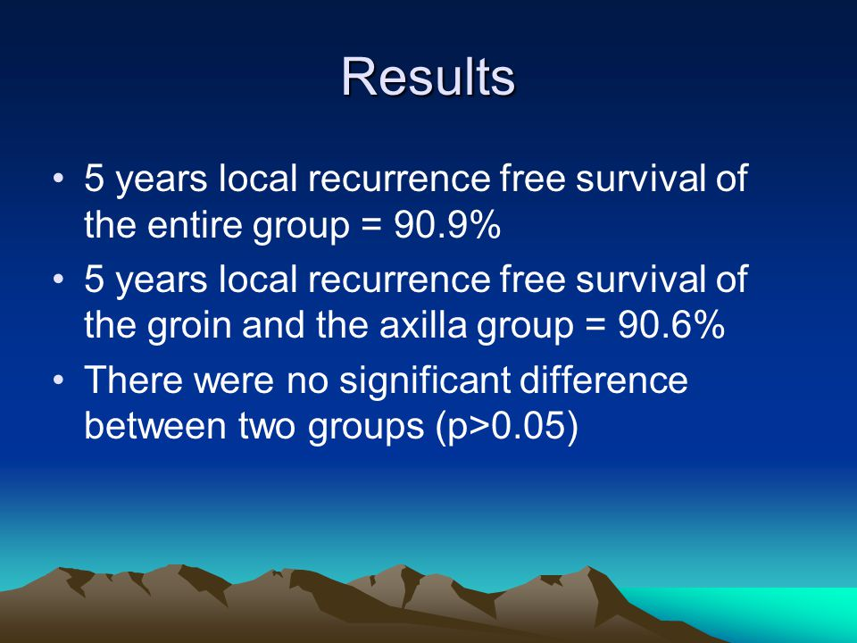 Results 5 years local recurrence free survival of the entire group = 90.9%