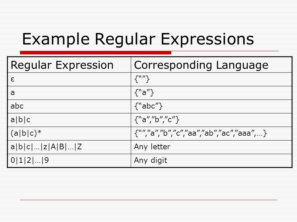 Example Regular Expressions