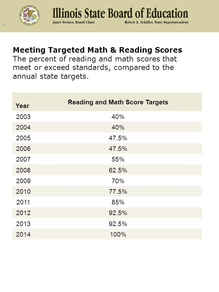Reading and Math Score Targets