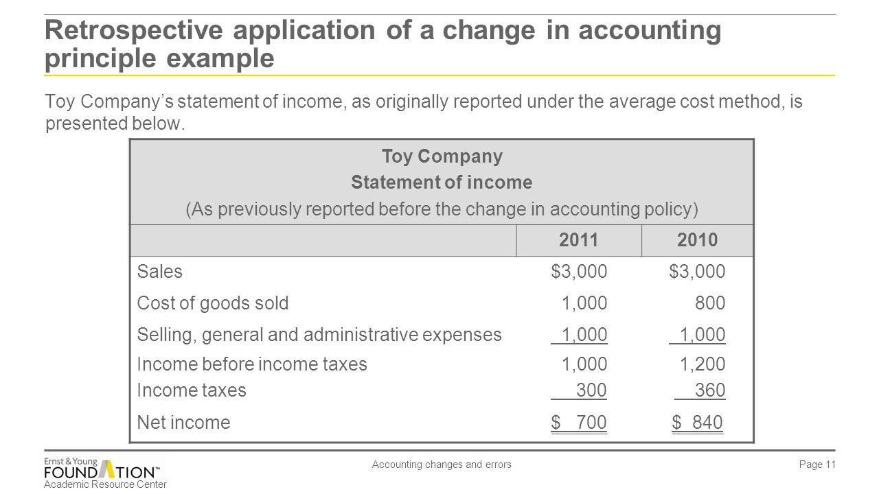 Accounting changes and errors - ppt download
