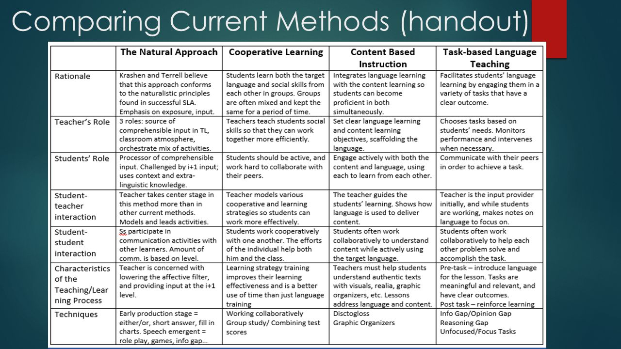 Comparing Current Methods (handout)