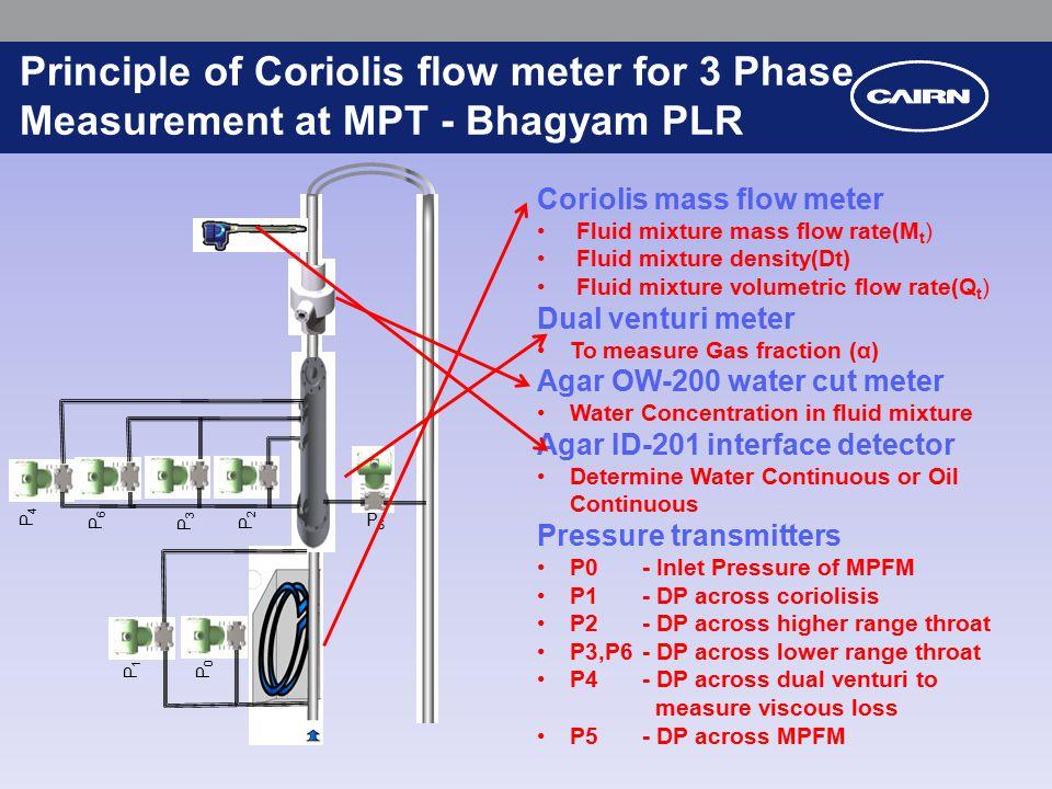 how to clean coriolis flow meter