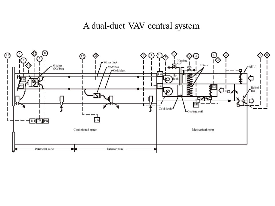 Air Conditioning Systems Ppt Video Online Download