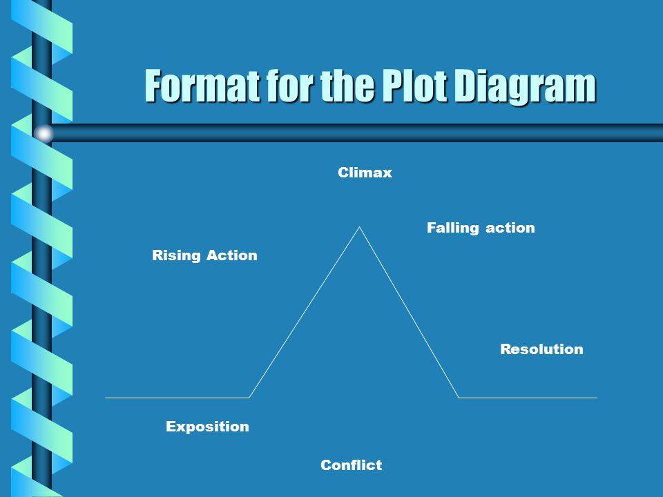 Format for the Plot Diagram