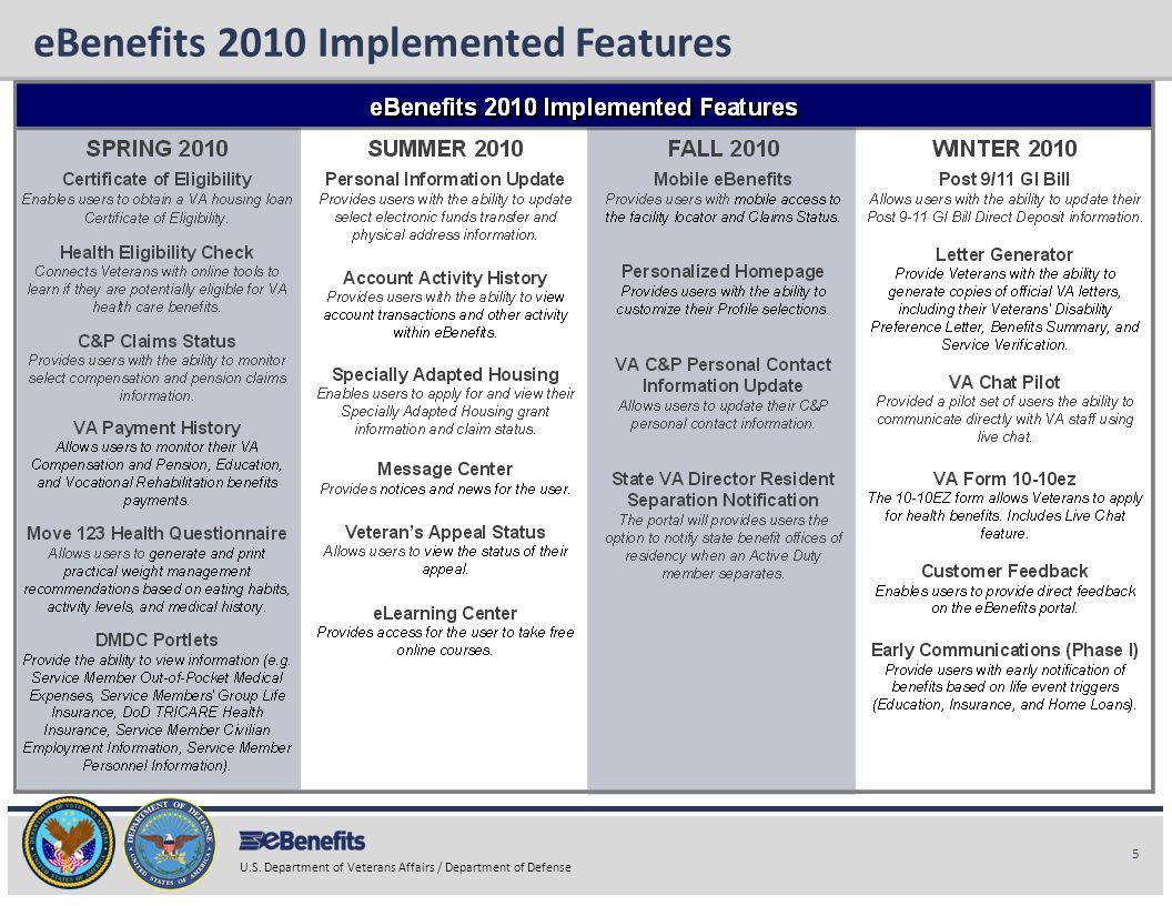 eBenefits 2010 Implemented Features