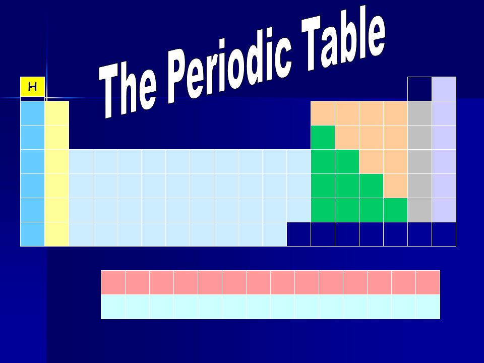 The periodic table ppt download 5 the periodic table h urtaz Image collections