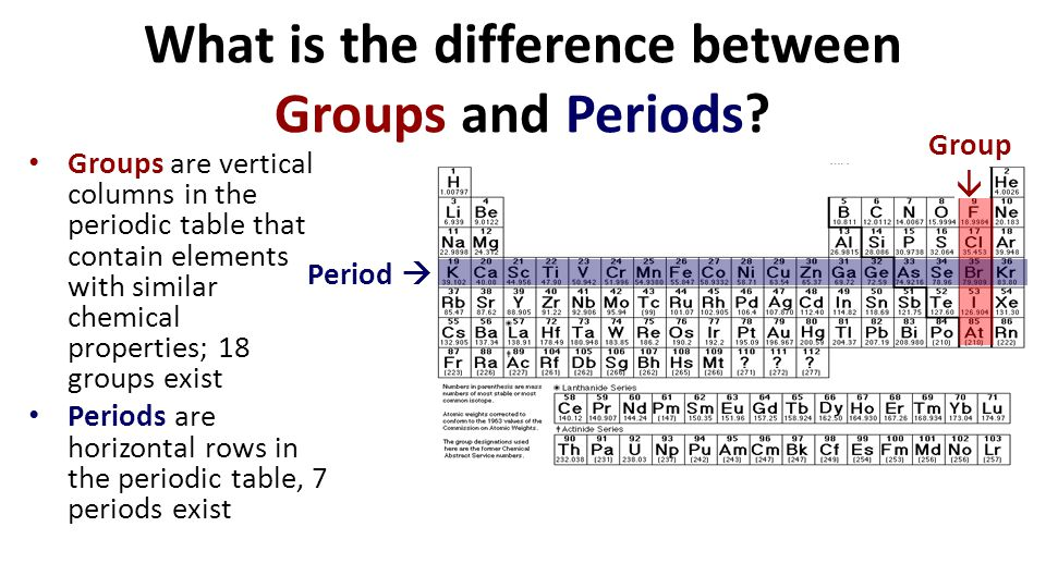 Unit Matter Topic Periodic Table Of Elements Ppt Video Online