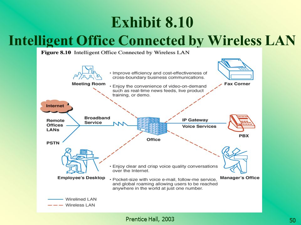 Exhibit 8.10 Intelligent Office Connected by Wireless LAN