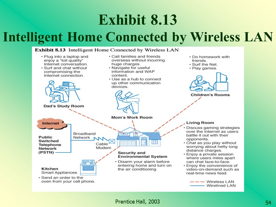 Exhibit 8.13 Intelligent Home Connected by Wireless LAN