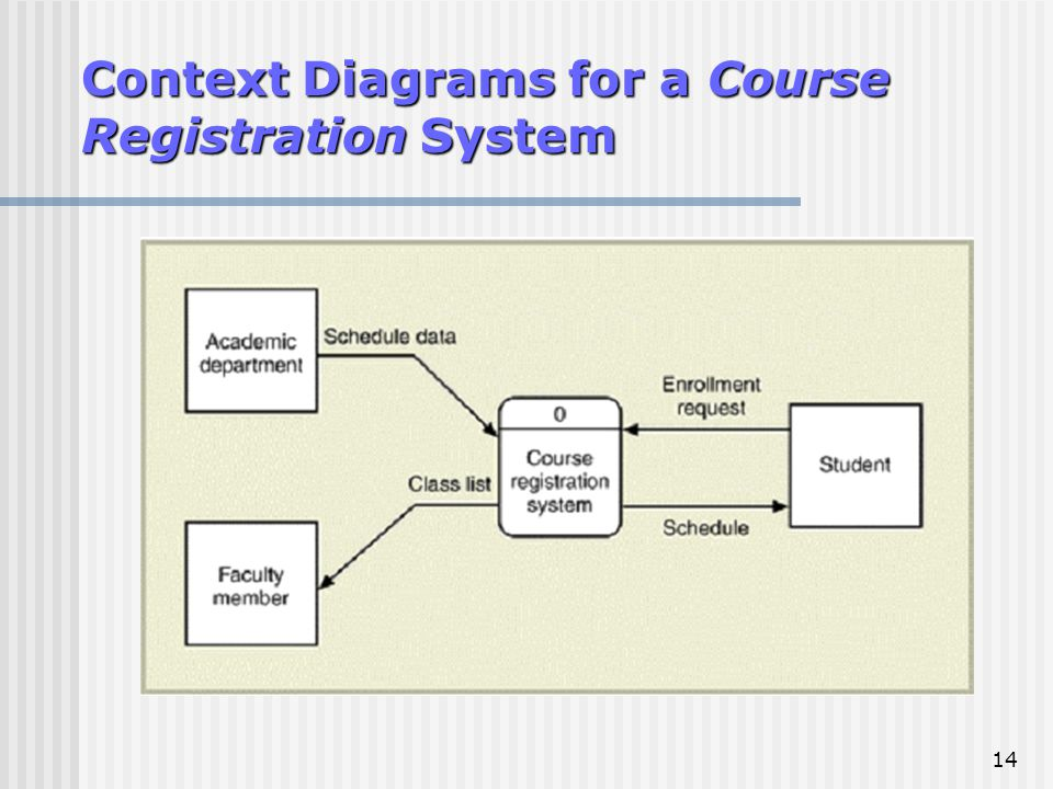 Traditional approach to requirements data flow diagram dfd ppt 14 context diagrams for a course registration system ccuart Image collections