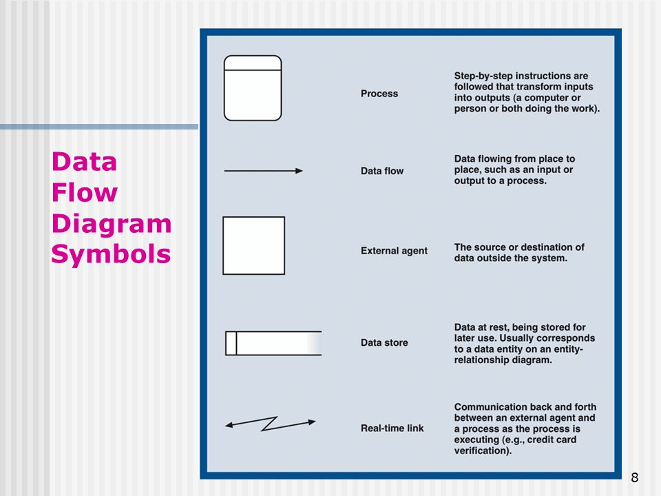 Traditional Approach To Requirements Data Flow Diagram Dfd Ppt