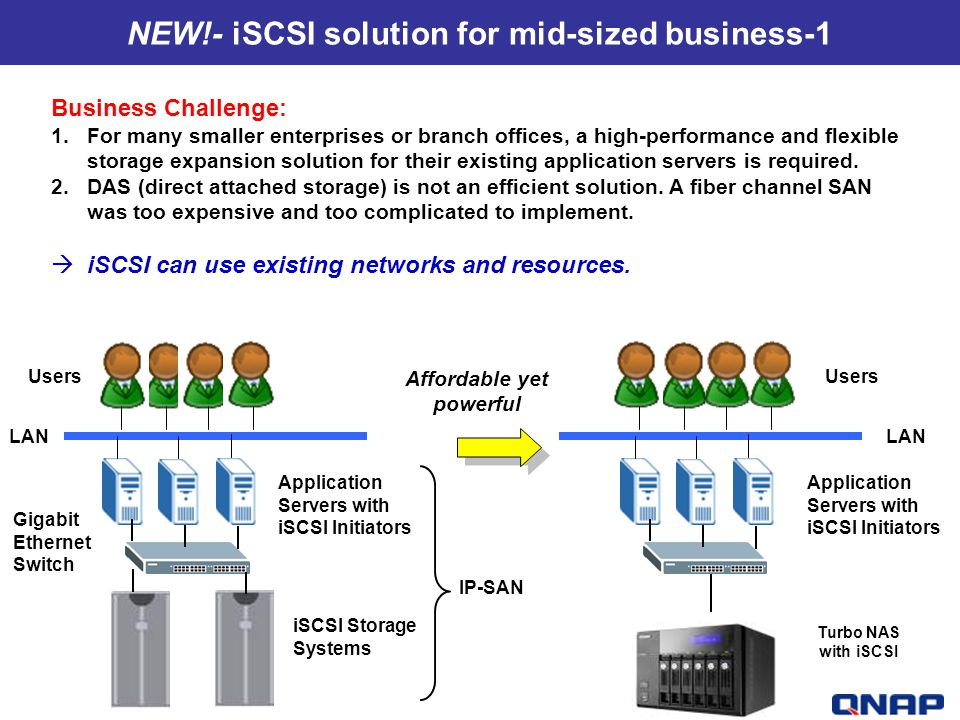 NEW!- iSCSI solution for mid-sized business-1 Affordable yet powerful