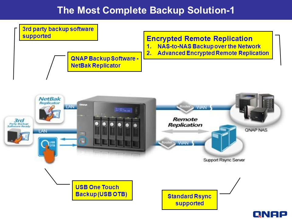 The Most Complete Backup Solution-1 Standard Rsync supported