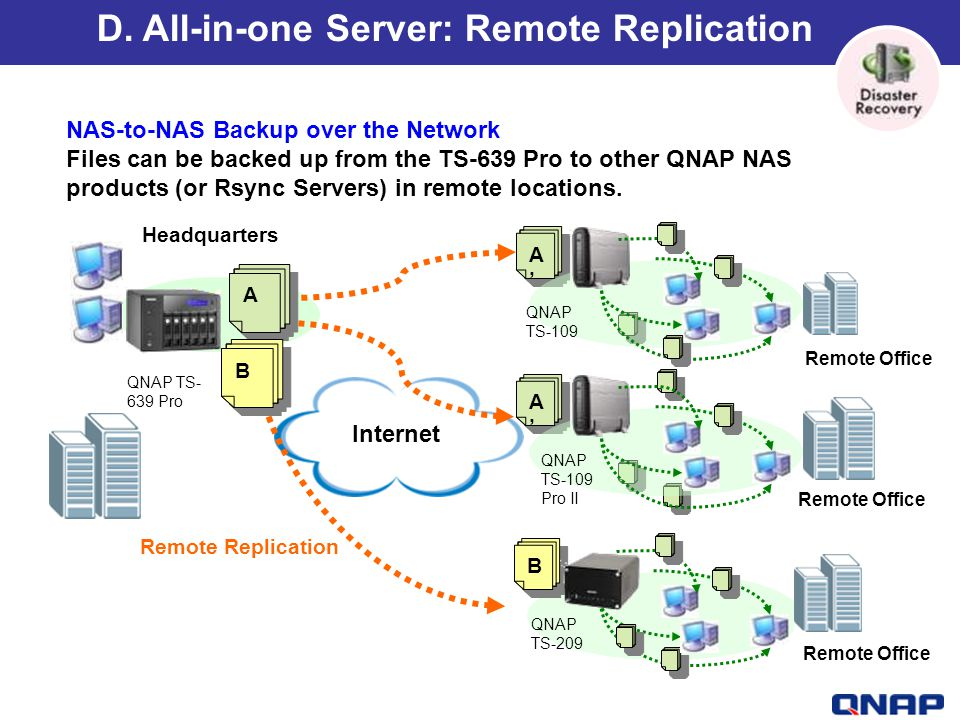 D. All-in-one Server: Remote Replication