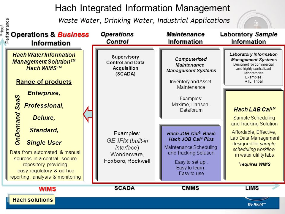 Hach Integrated Information Management Waste Water, Drinking Water, Industrial Applications