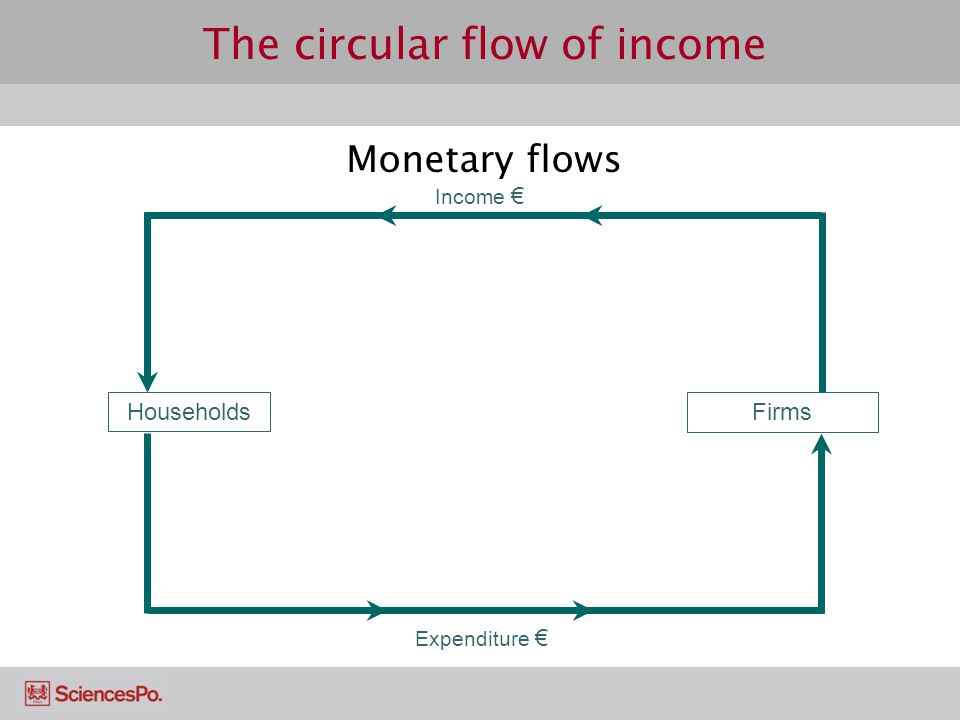 circular flow of income and expenditure