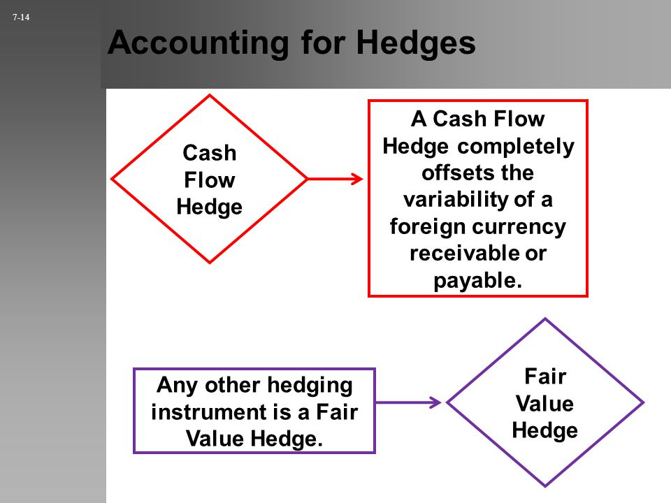 hedging currency risks at aifs 2 essay Fin5535 project fin 5535 project: currency hedge, the sample period for this project is from 6/30/2015 to 7/31/2015at the start of the sample period, your company receives 2,500,000 euros, which you plan to convert into us dollars at the end of sample period for tax reasonssince eur/usd exchange rate changes every day, the us dollar value of your euros at the end of the sample period will.