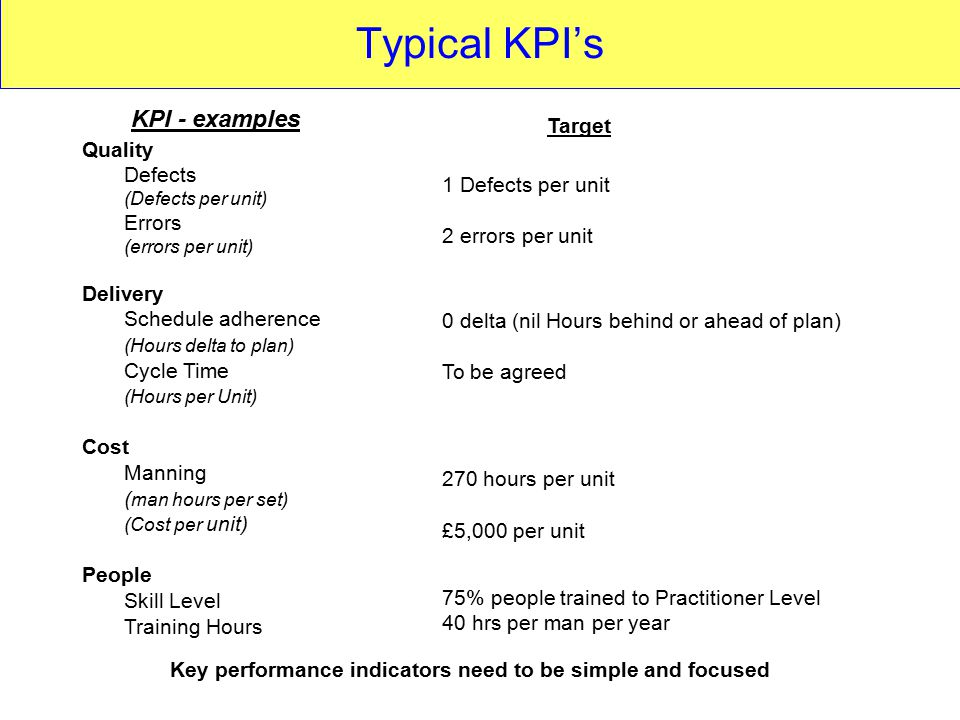 Key Performance Indicators Kpis Ppt Video Online Download