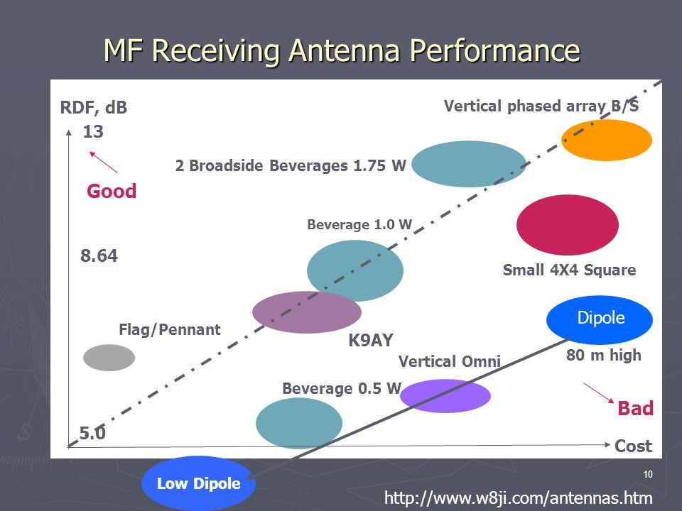 Family Tree of Antennas David Conn VE3KL - ppt video online
