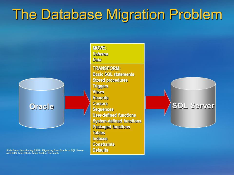 Migrating to Microsoft  NET and SQL Server: Why and How - ppt video