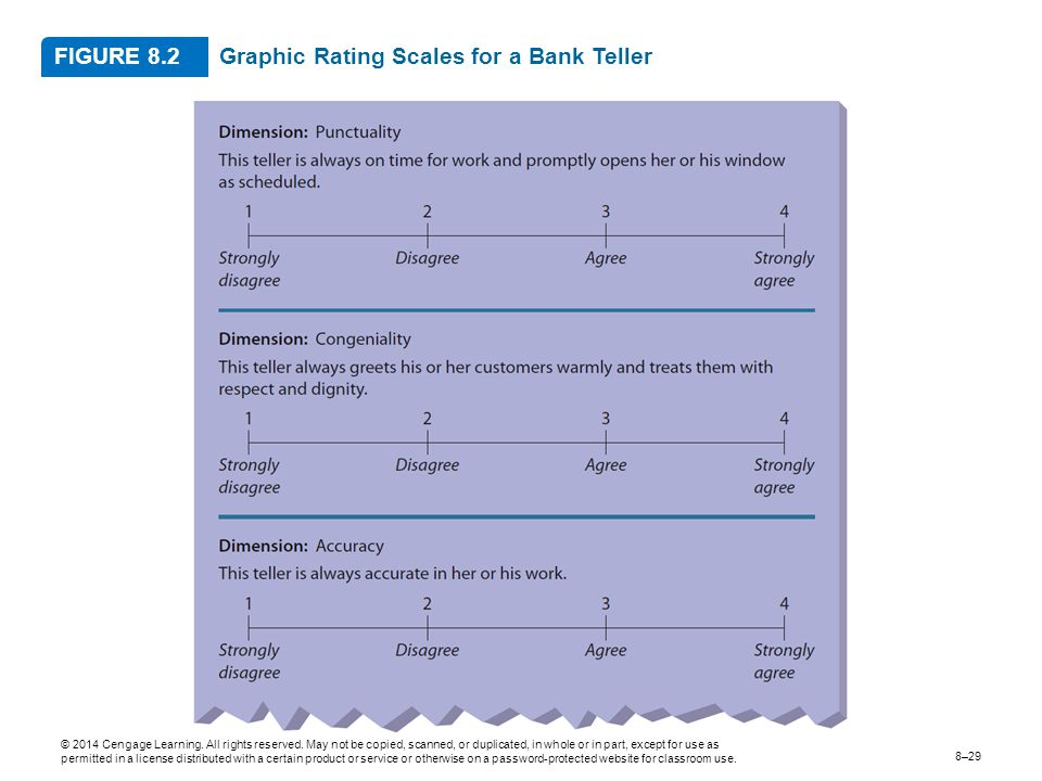 Graphic Rating Scales for a Bank Teller