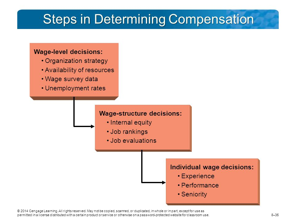 Steps in Determining Compensation