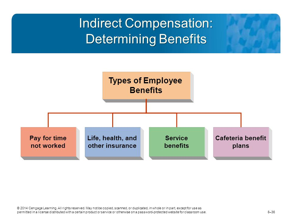 Indirect Compensation: Determining Benefits