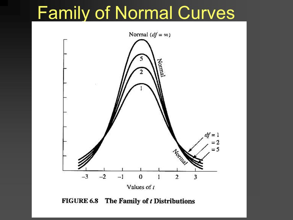 Family of Normal Curves
