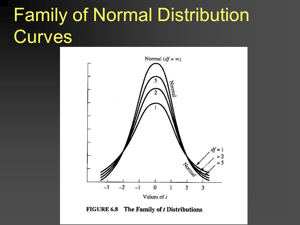 Family of Normal Distribution Curves