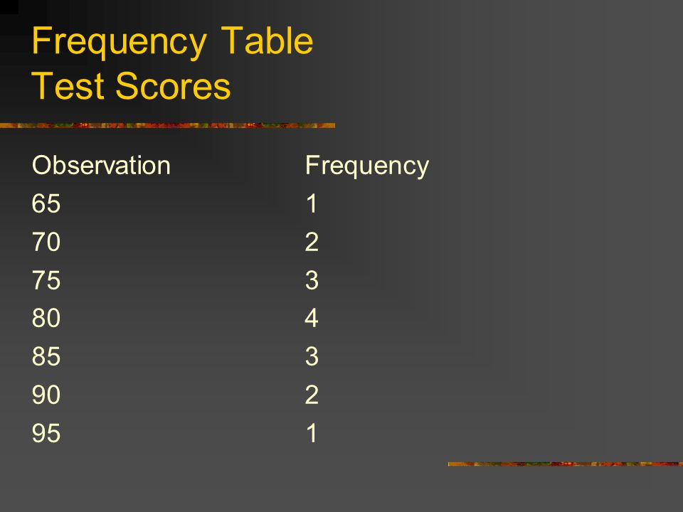 Frequency Table Test Scores