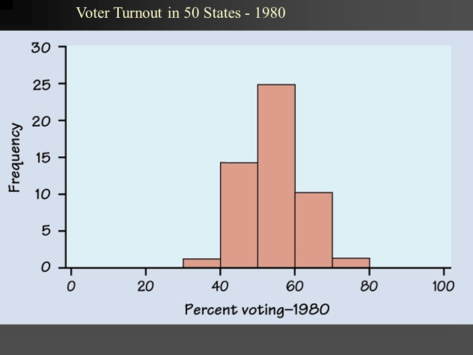 Voter Turnout in 50 States