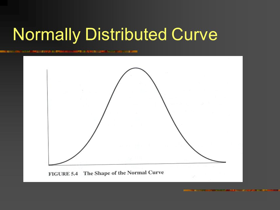 Normally Distributed Curve