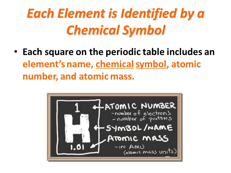 Each Element is Identified by a Chemical Symbol