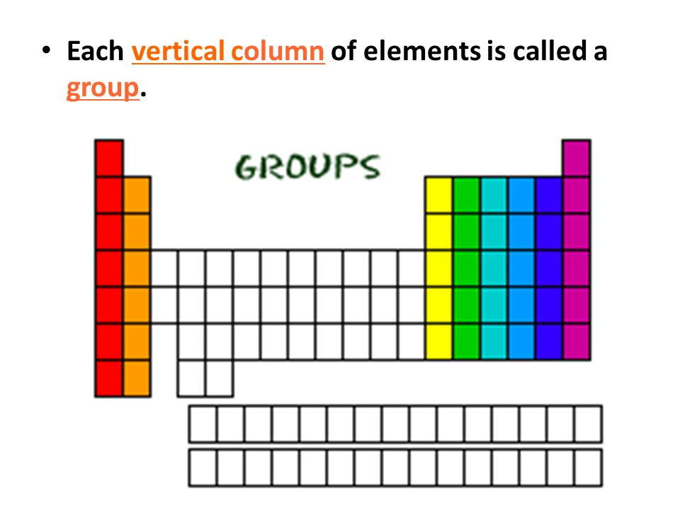 Each vertical column of elements is called a group.