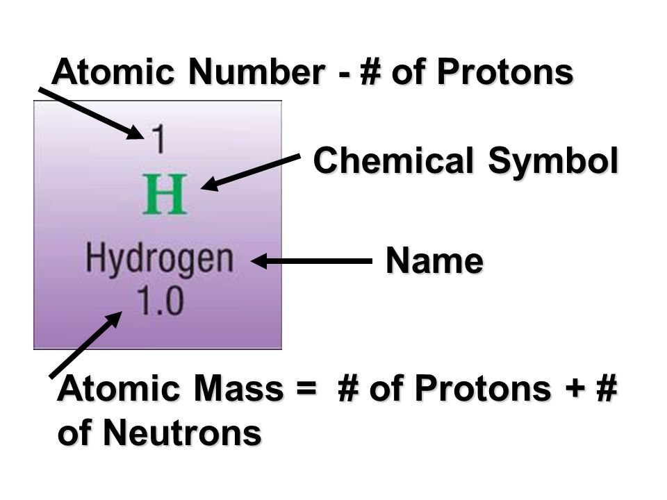 Atomic Number - # of Protons