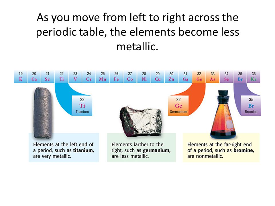 As you move from left to right across the periodic table, the elements become less metallic.